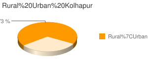 Kolhapur census population